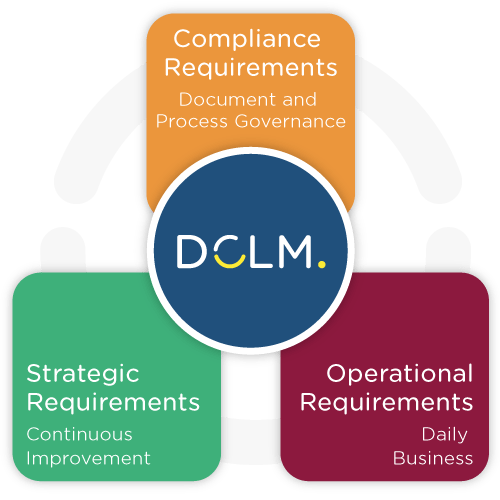 Document and Contract Lifecycle Management - ESCRIBA DCLM